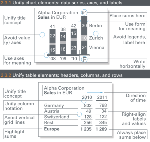 Unify Tables & Charts (Source & Copyright: HICHERT+PARTNER)
