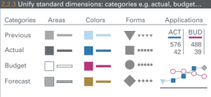 UnifyStandardDimensions
