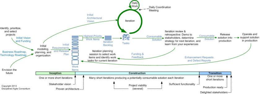 disciplined-agile-lifecycle-basic