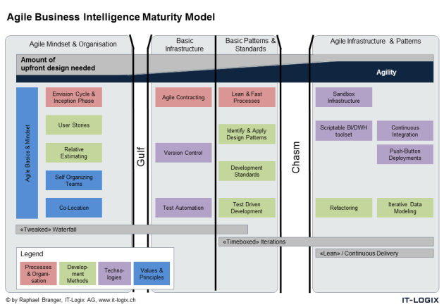 Agile Business Intelligence Maturity Model