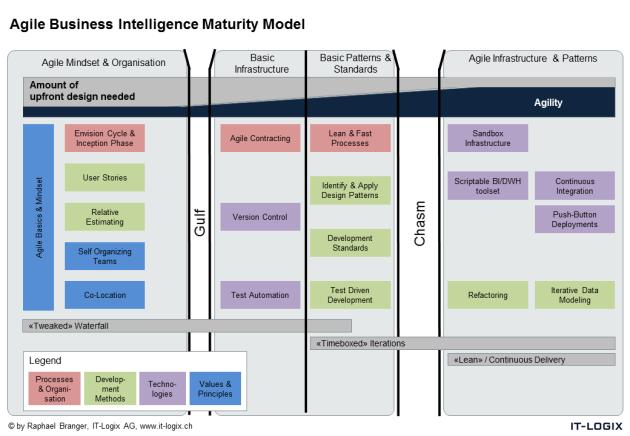 Agile Business Intelligence Maturity Model