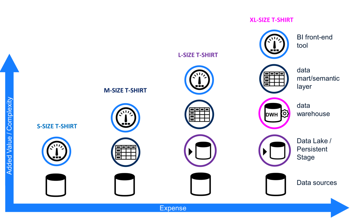 Growing a BI Solution Architecture Step byStep