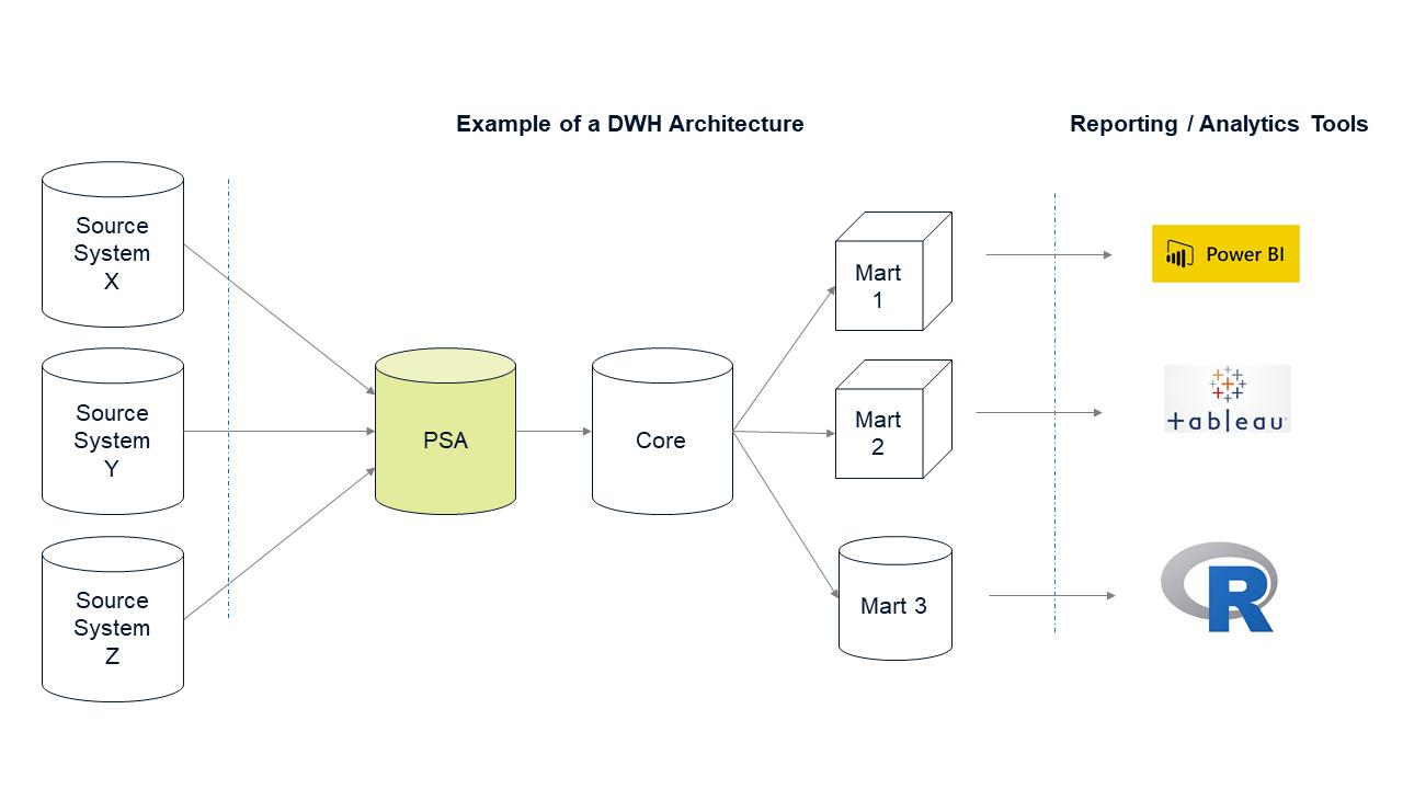 DWH_Architecture